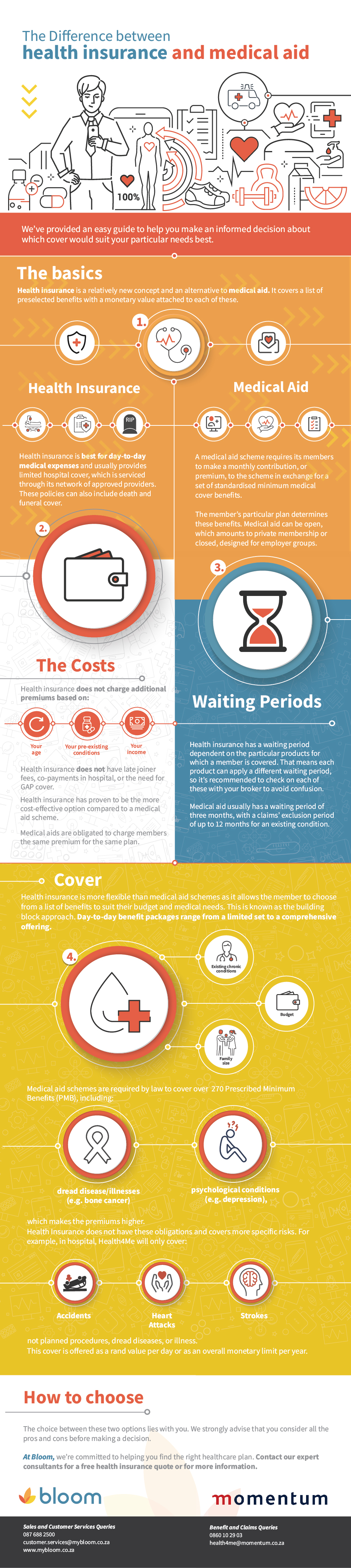 medical insurance vs medical aid what's the difference bloom financial services